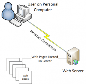 what are websites - user-web-server