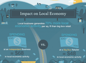 buying local - impact on local economy